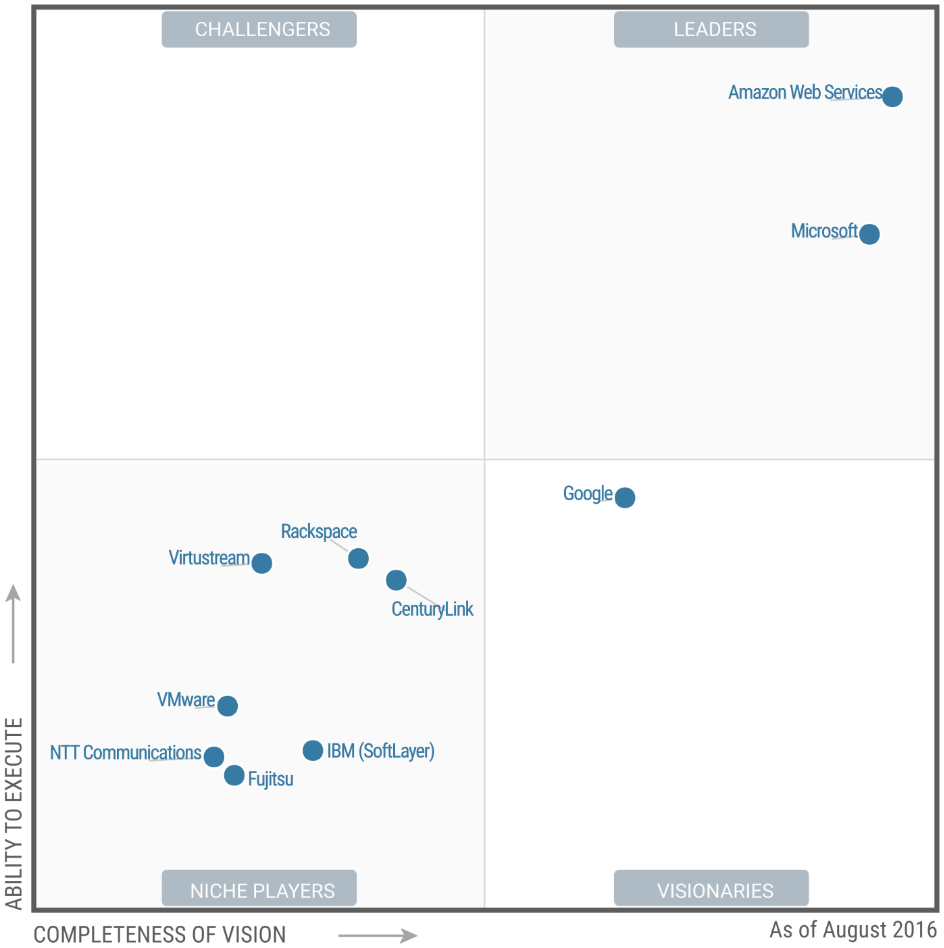 Why Aws Is The 1 Cloud In Business Check Out The Gartner