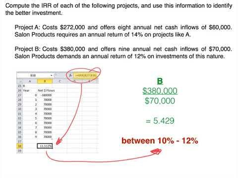 Capital Investment Models Internal Rate Of Return Investing Cost Accounting Capital Investment