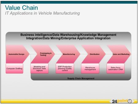 Value Chain Diagram  Using 24point0u0027s PPT Presentations to - performance reviews