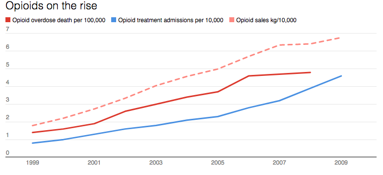 Charts Reveal How Severe The Opioid Epidemic Has Become