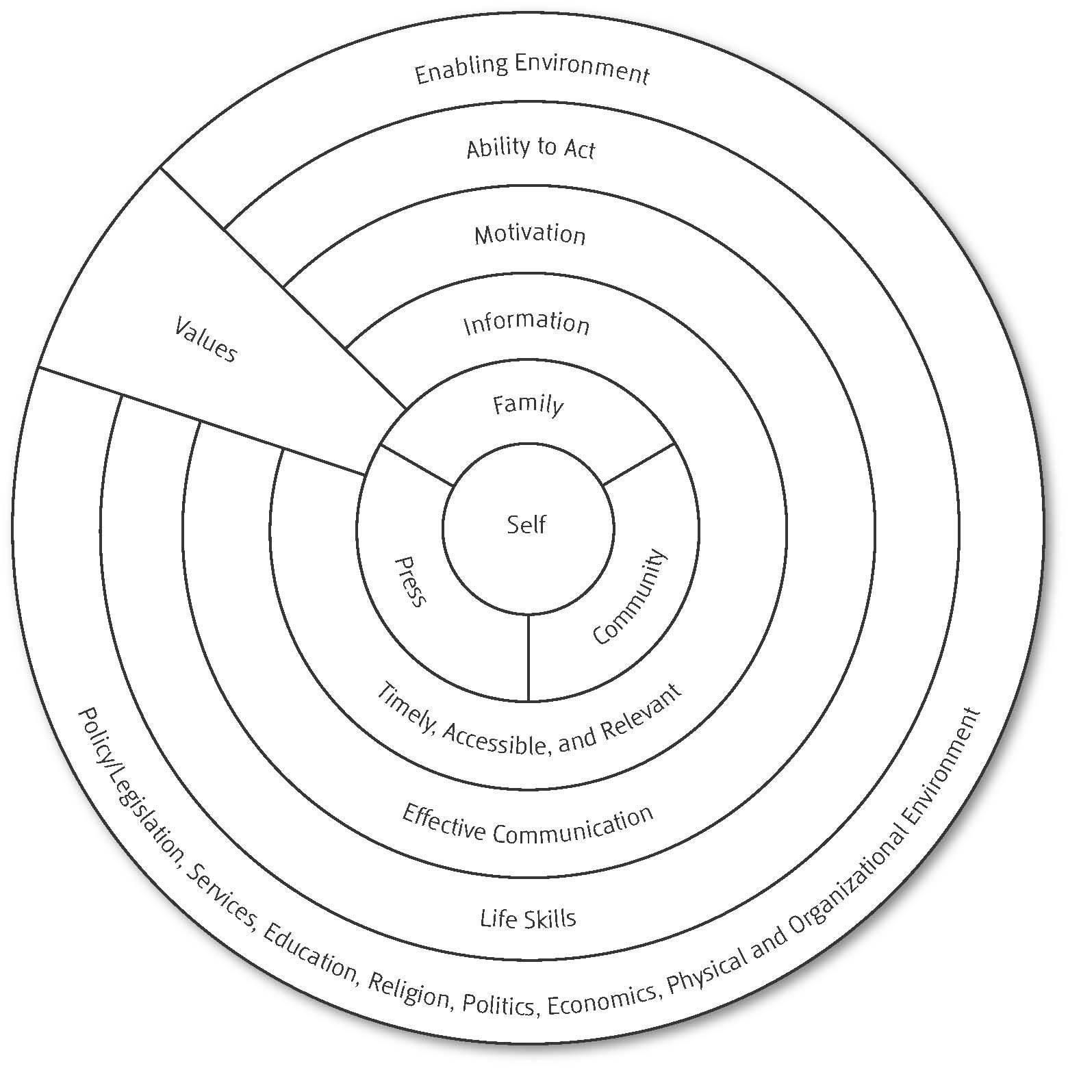 Social Environmental Behavior Change Model From Involving People Evolving Behavior Unicef