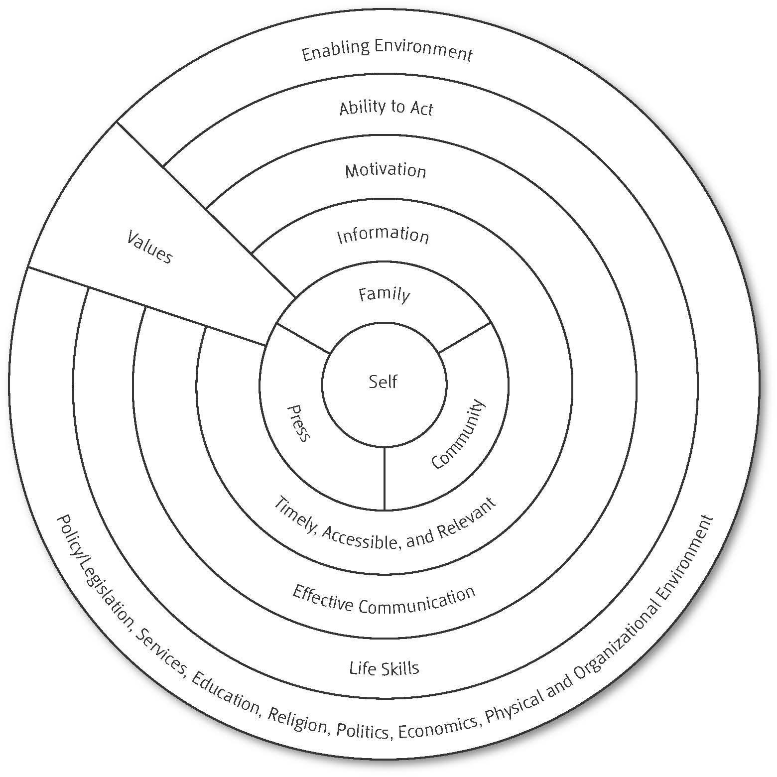 Social Environmental Behavior Change Model From Involving