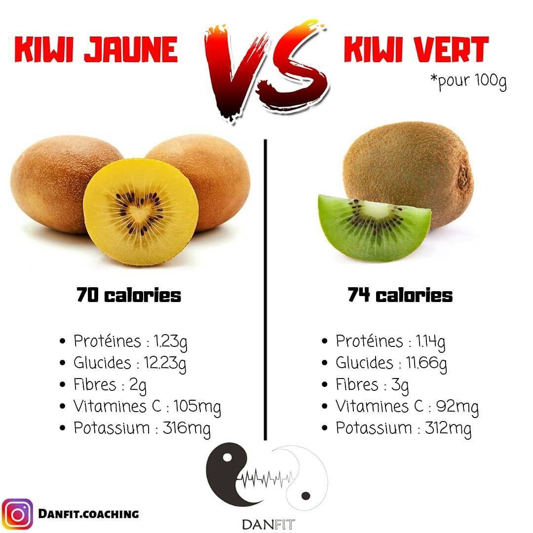 #kiwi #kiwijaune #fruits #fruit#prisedemasse #mangerbouger#mangersainement #mangermieux#reequilibrag...