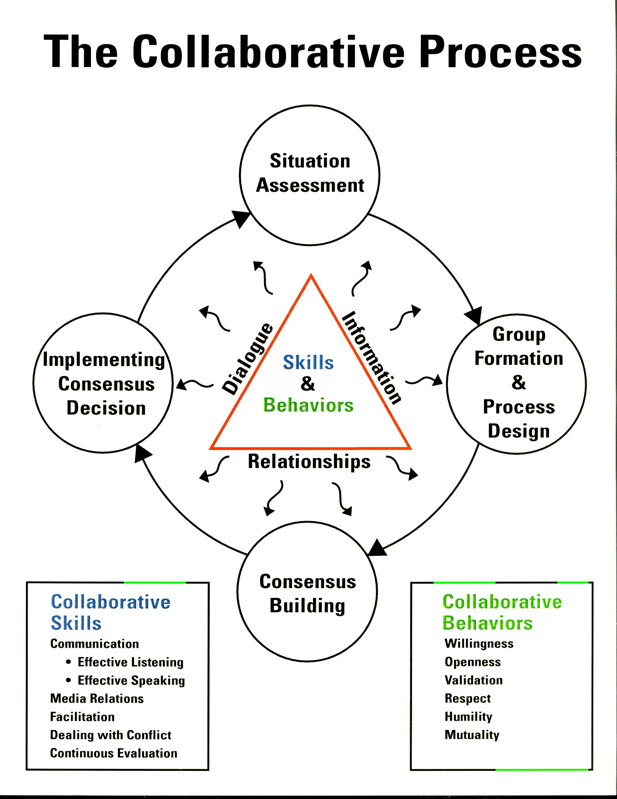 Collaborative Theory Of Classroom Management : The collaborative process from national conservation