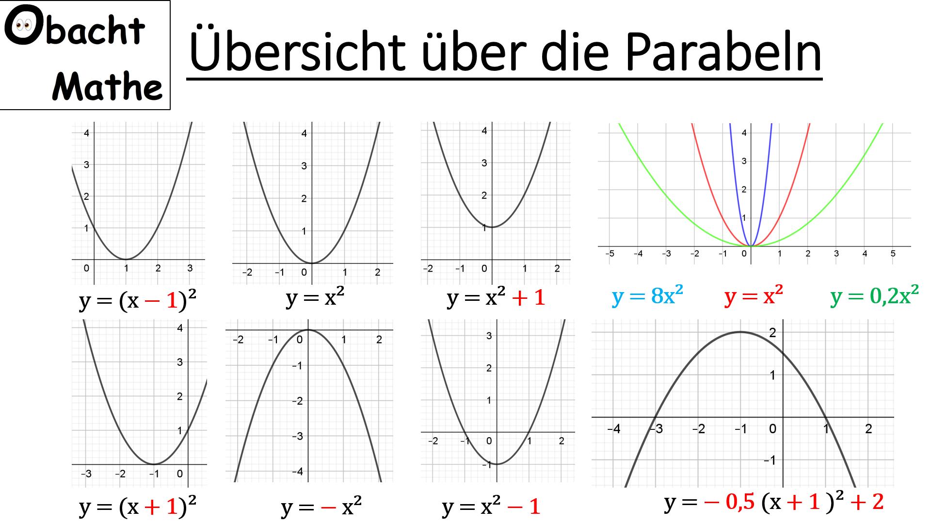 Ubersicht Uber Die Parabeln Gestreckt Gestaucht Normalparabel Zur Seite Verschoben Nach Oben Unten Verschoben N Nachhilfe Mathe Mathe Mathe Formeln