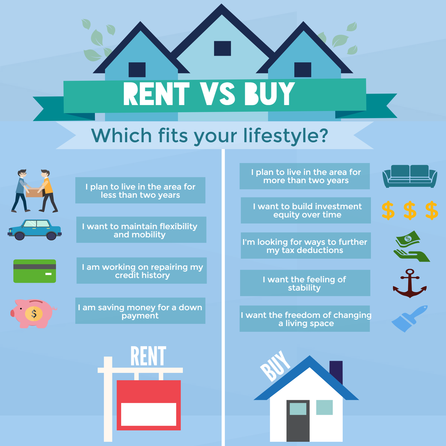 Everyone S Living Situation Is Different Rent Or Buy The Answer Depends On Your Lifestyle How Can I Be Of Rent Vs Buy Real Estate Buying Real Estate Quotes