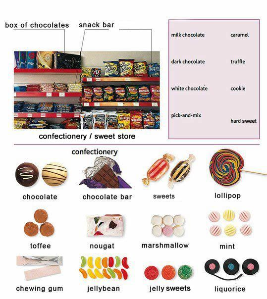 Learning About Sweets / Candy / Confectionery
