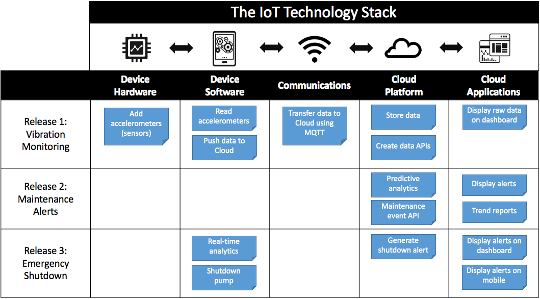 How To Build An Iot Product Roadmap Tech Product Management Iot Roadmap Data Architecture