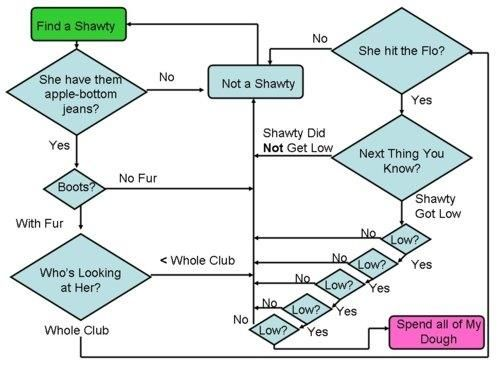 1000  images about Flow charts for work on Pinterest | Shape ...