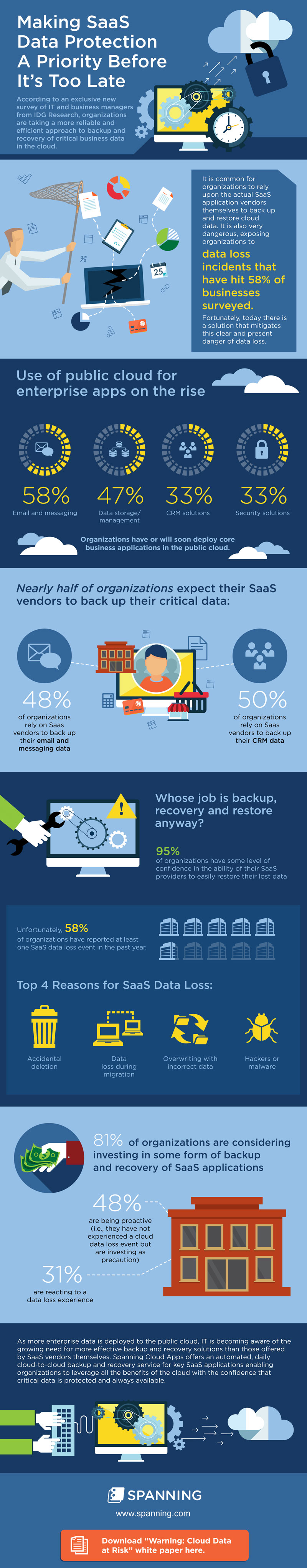 Cloud data security infographic do top saas providers