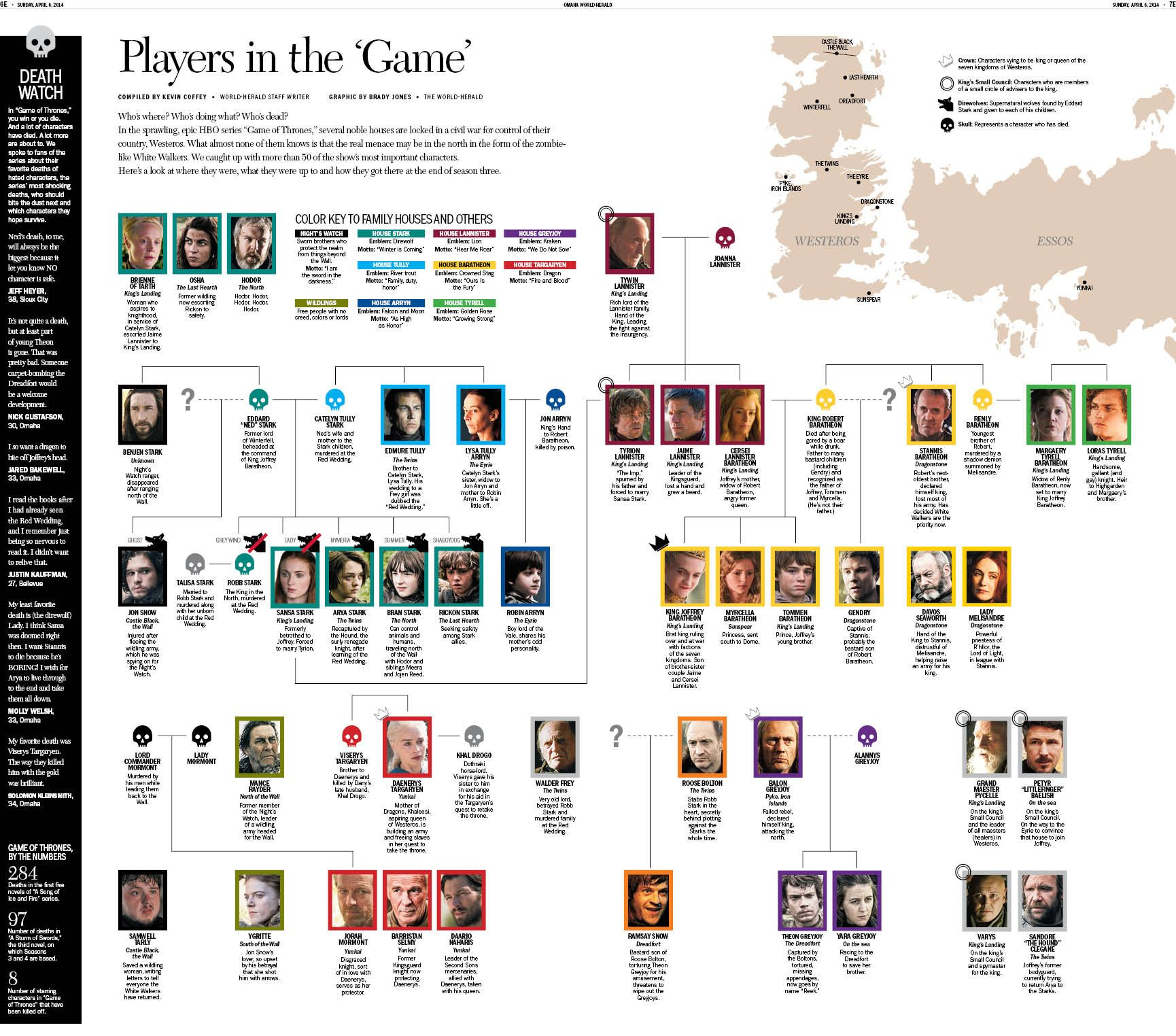Pin By Ryon Nance On Game Of Thrones Infographic In 2019