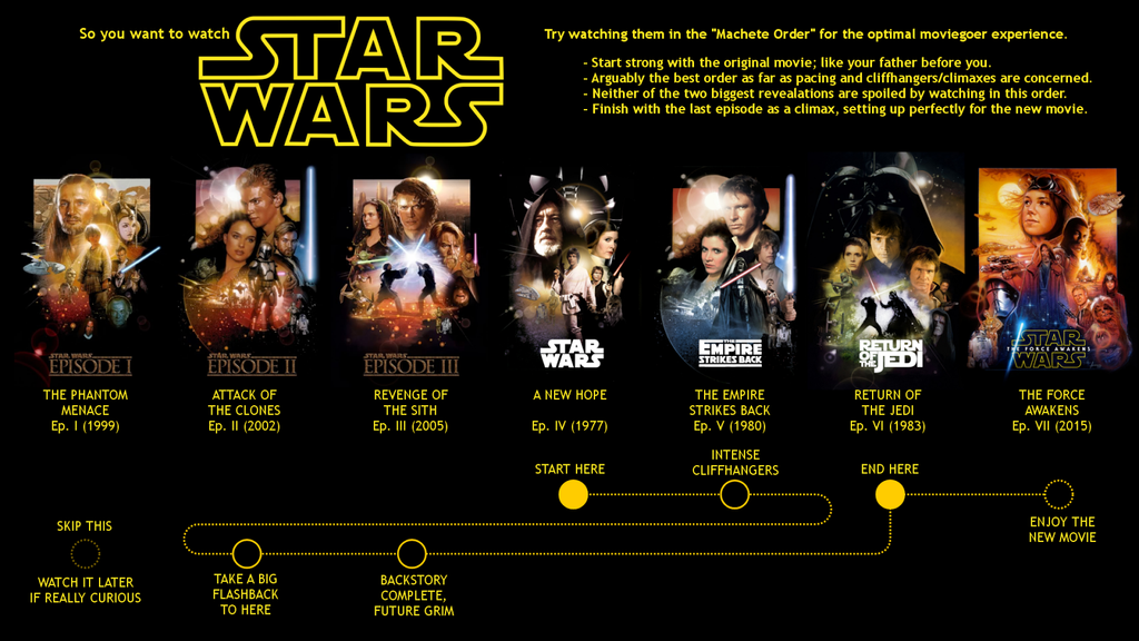 The Order of Star Wars Movies Star wars watch, Star wars