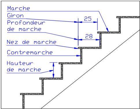 Giron et hauteur de mon escalier quelle solution choisir for Hauteur marche escalier standard