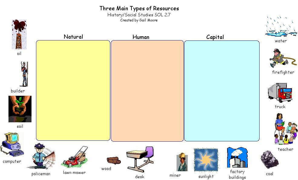 Natural Resources Worksheets 2nd Grade | Natural Resources ...