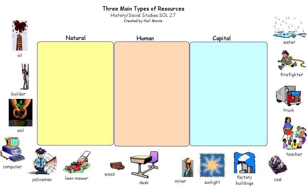 Natural Resources Worksheets 2nd Grade Natural Resources