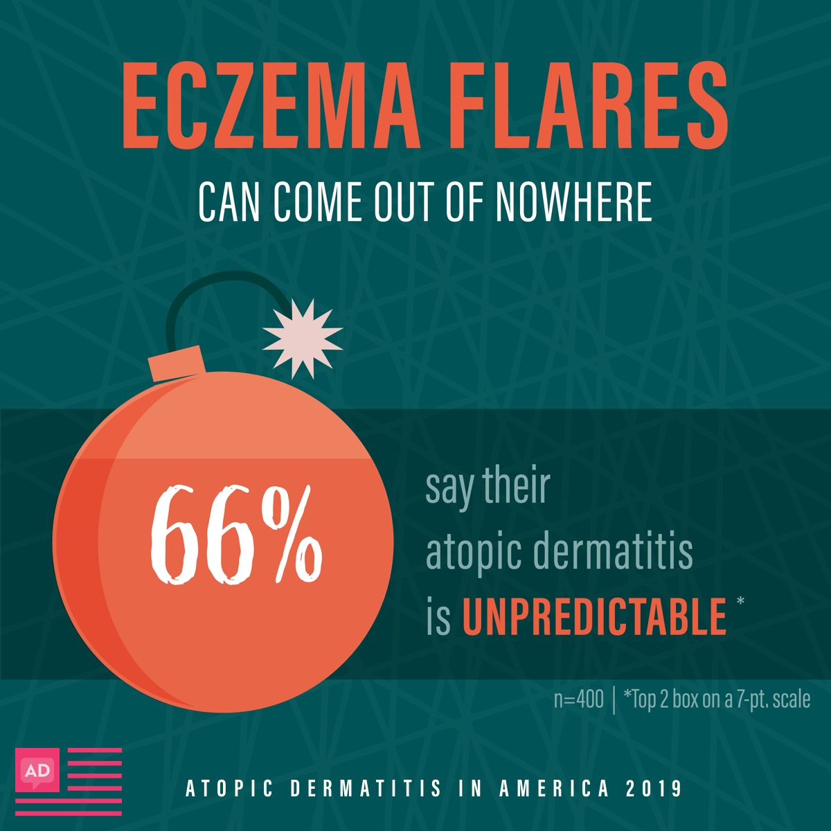 Atopic Dermatitis Persistent Itch NeverEnding Flares  Survey Data Living with atopic dermatitis eczema includes irritating sensations limitations on daily life and an unp...