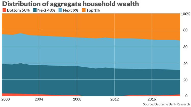 The Richest 10 Of Households Now Represent 70 Of All Wealth In America Marketwatch How To Get Rich Wealth Household