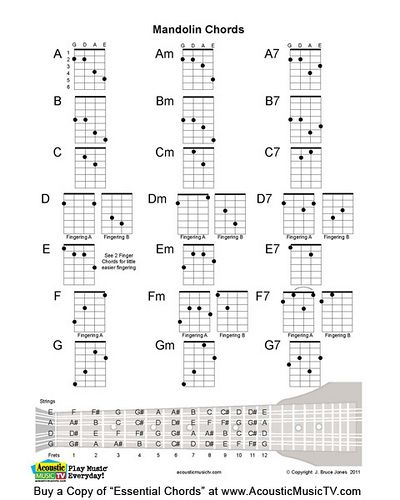 Free PDF Guitar Mandolin And Ukulele Chord Music Charts