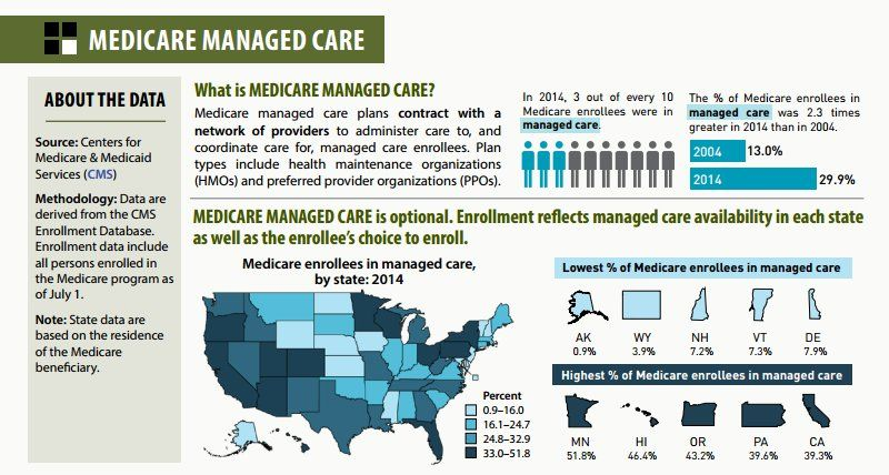 SHADAC on Care plans, Medicare, How to plan