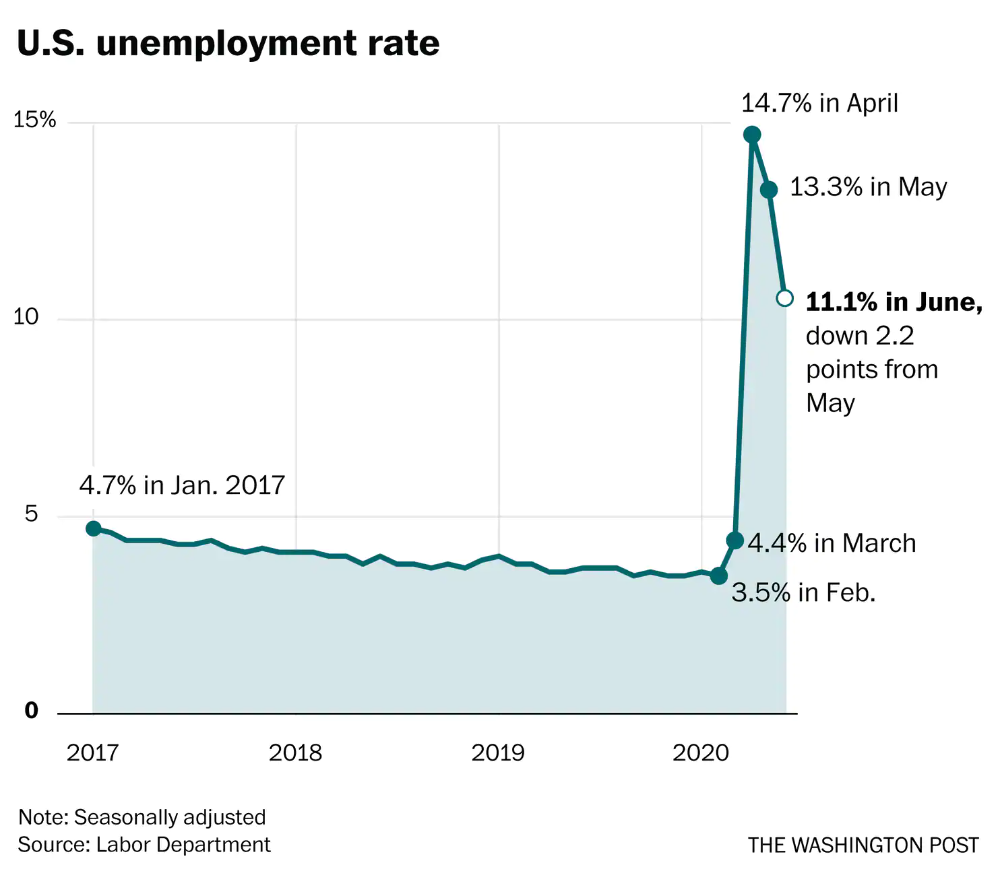 The U.S. economy added 4.8 million jobs in June, but