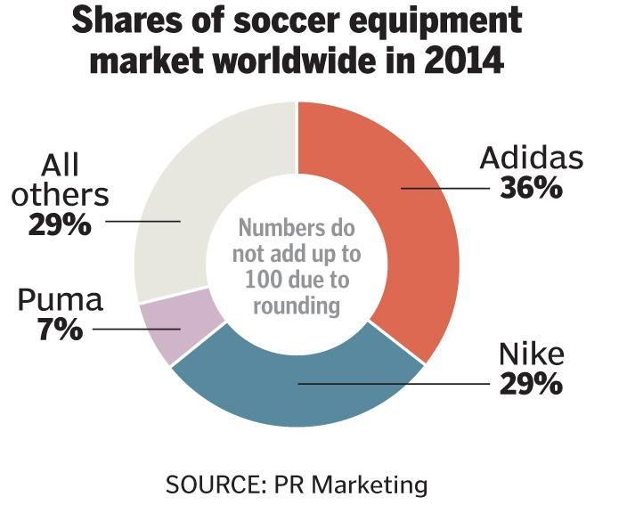New Balance takes on giants in soccer shoe market Soccer shoes - soccer player resume