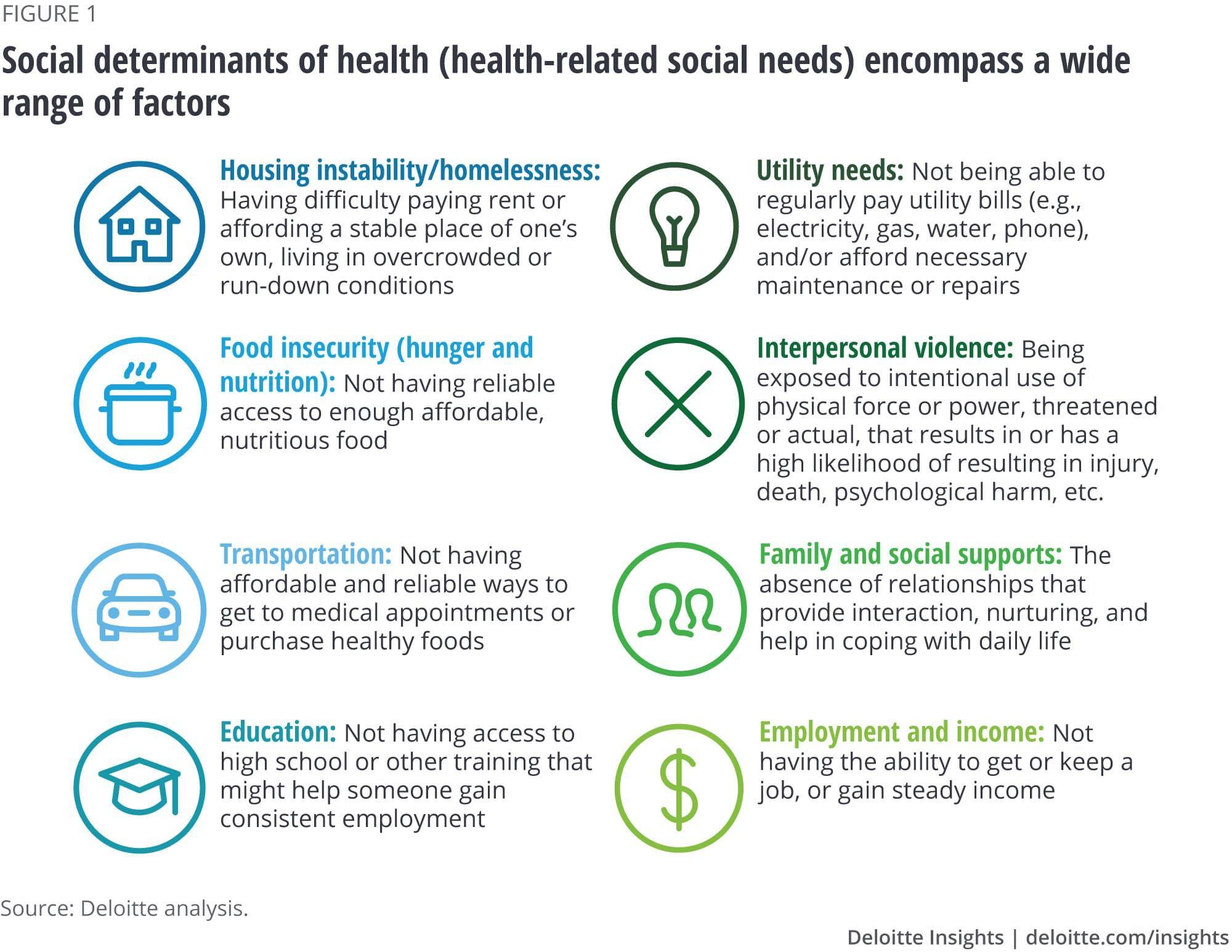 Social Determinants Of Health Health Related Social Needs