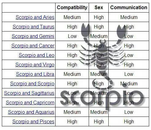 zodiac signs compatibility sex and communication chart in Shepparton