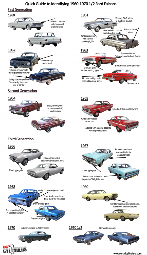 Ride Guides A Quick Guide To Identifying Ford Falcons Ford Falcon Ford Classic Cars Vintage Muscle Cars