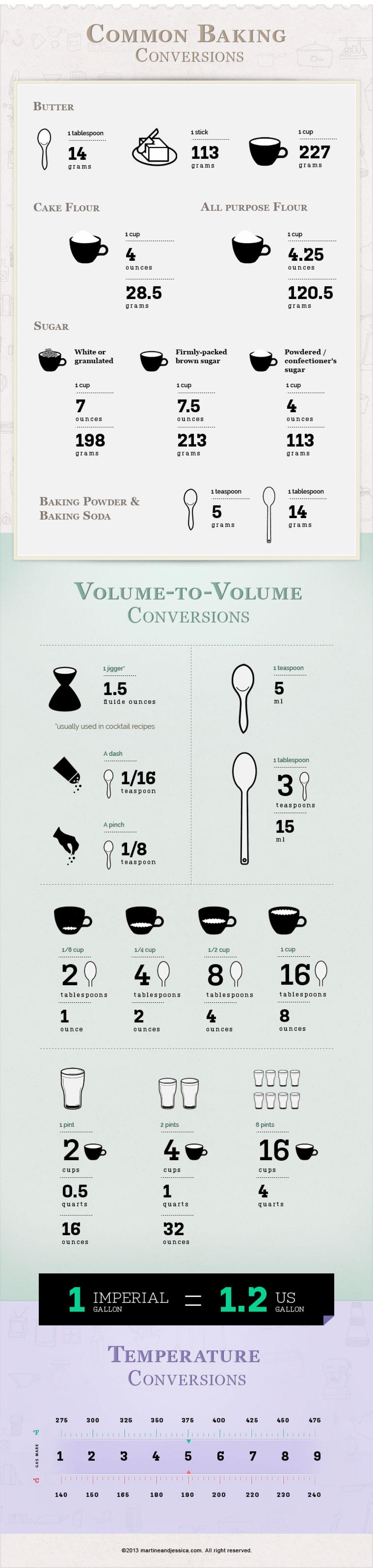 Good Chart For Baking Measurement Conversions
