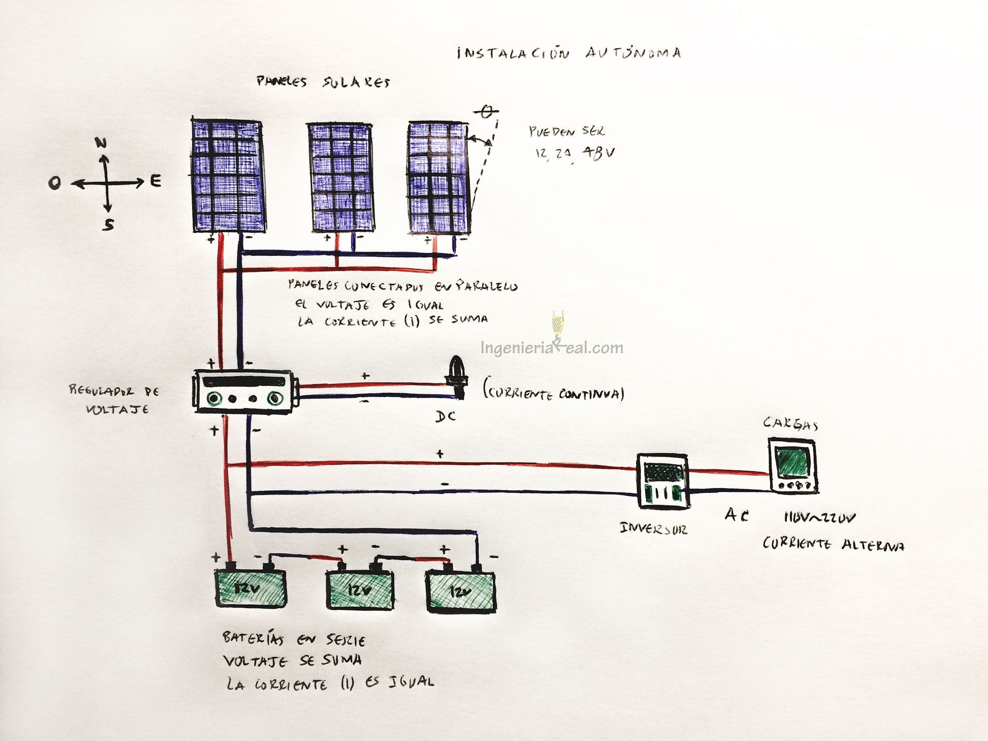 Paneles Solares Y Su Instalacion Adecuada Solar Panels Floor Plans Solar