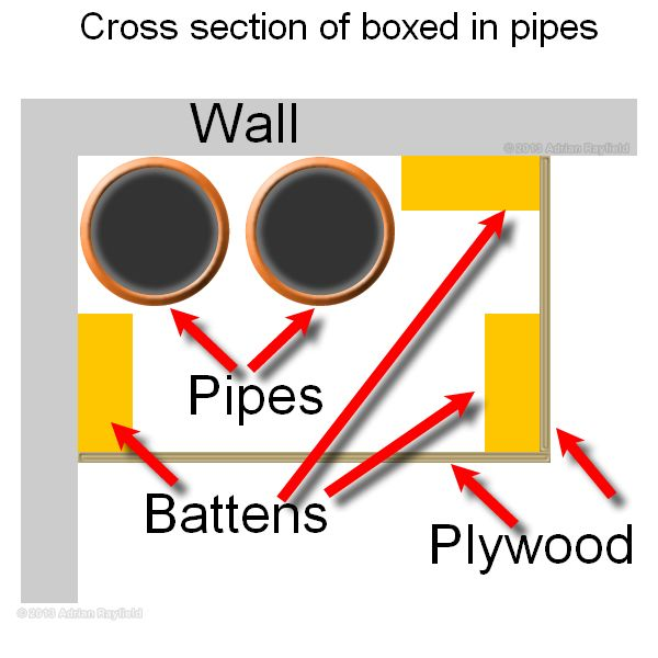 Boxing In Pipework Need This For Piping In Kitchen And