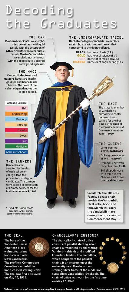 Decoding the Graduates: What do those gowns and tassels really mean ...