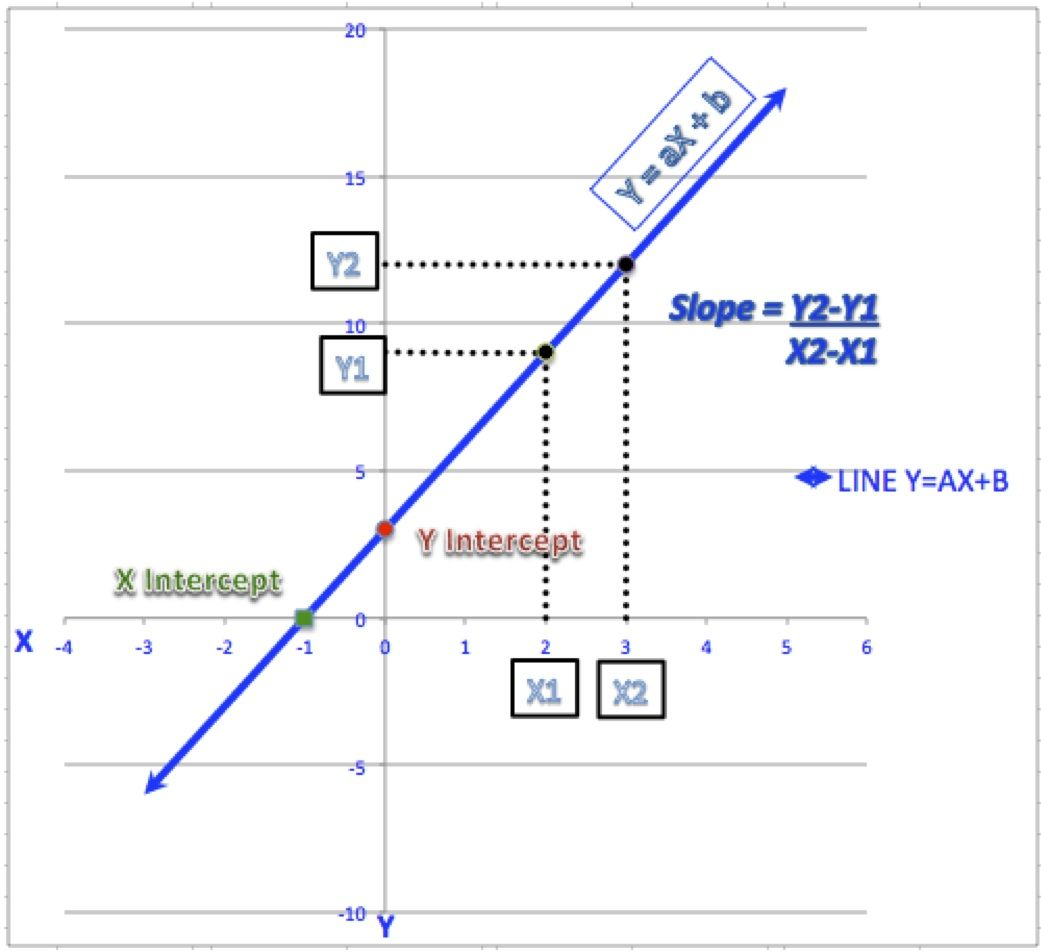 Calculate Slope And Intercepts Of A Line
