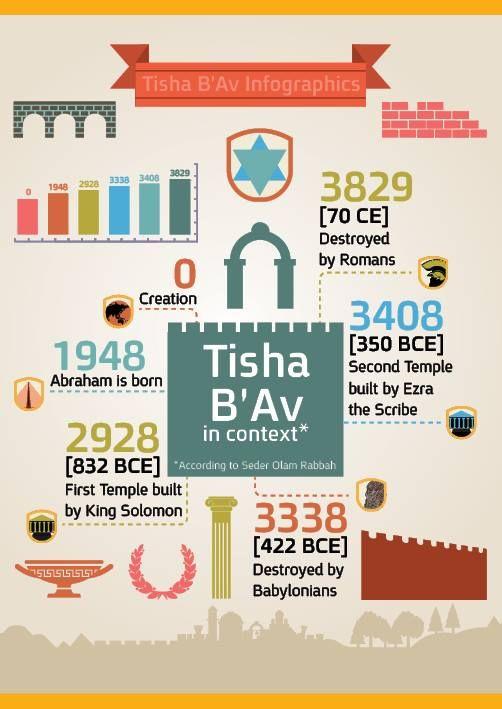Tisha B'Av | Jewish Infographics | Tisha b'av, Jewish