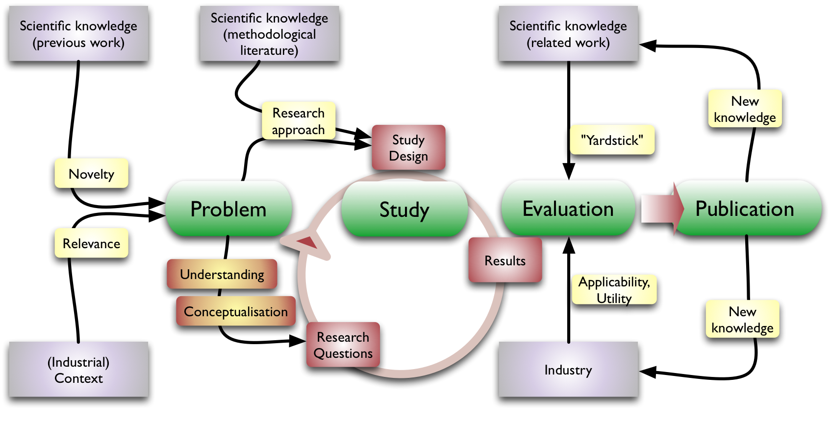 Dissertation Methodology Research Design bdaafefafefbf