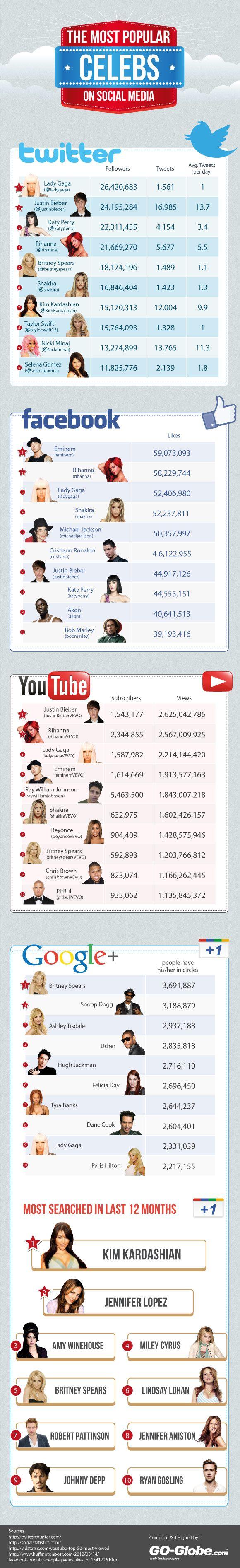 Los famosos más populares en cada red social    http://www.trecebits.com/2012/07/15/los-famosos-mas-populares-en-cada-red-social/