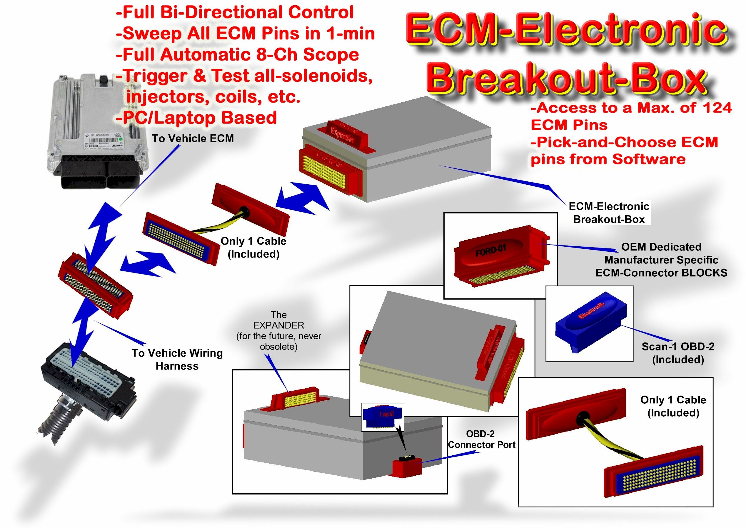 ECM Ghost exploded view. The ECM-Breakout-Box connects between the car's  ECM or computer and wiring harness, links via-USB… | Breakout boxes,  Breakouts, ElectronicsPinterest