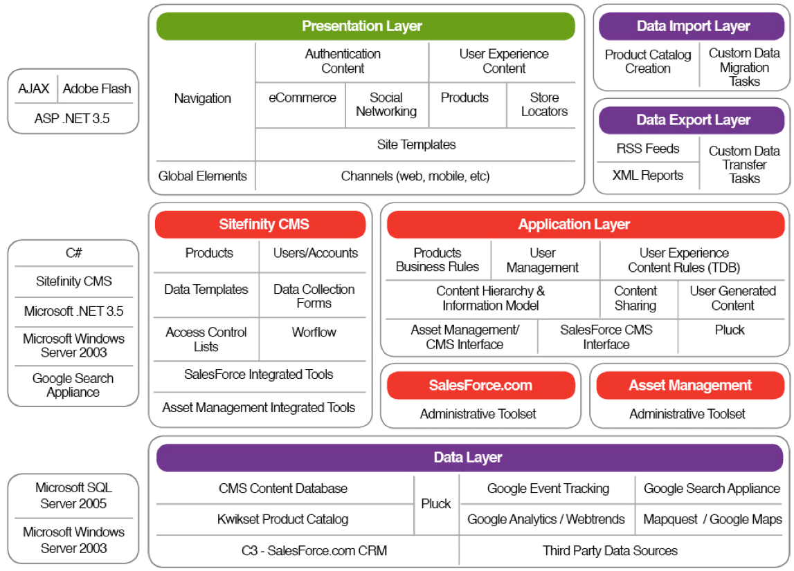 bluetooth application stack diagram anatomy skull top organized web project technology example holy crap