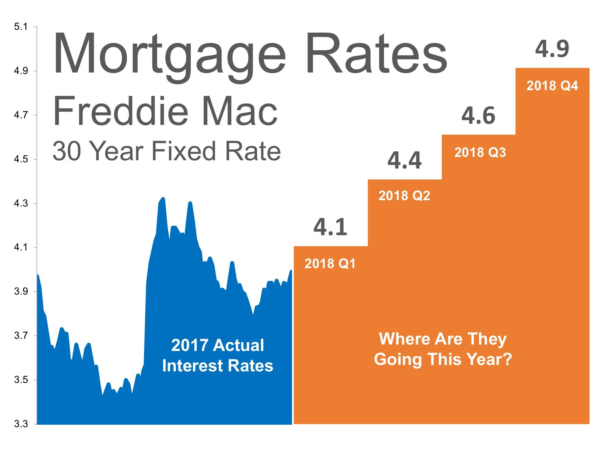 Where Are Mortgage Interest Rates Headed In 2018 Mortgage Interest Rates Mortgage Interest Best Mortgage Rates Today
