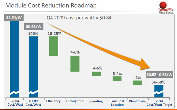 how do you show cost savings in a graph