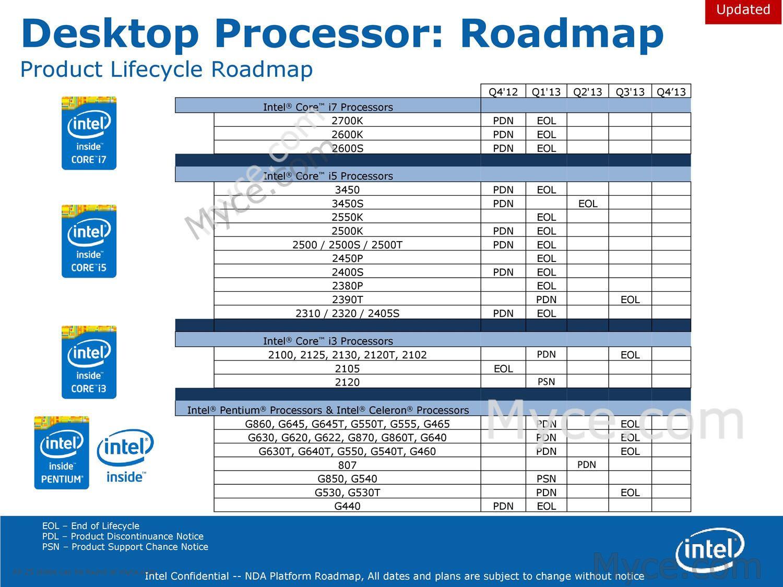 Intel-Sandy-Bridge-Ivy-Bridge-EOL Desktop Processor Roadmap