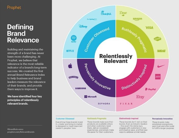The Four Principles Of Brand Relevance Prophet Thinking Brand Guidelines Corporate Storytelling Brand