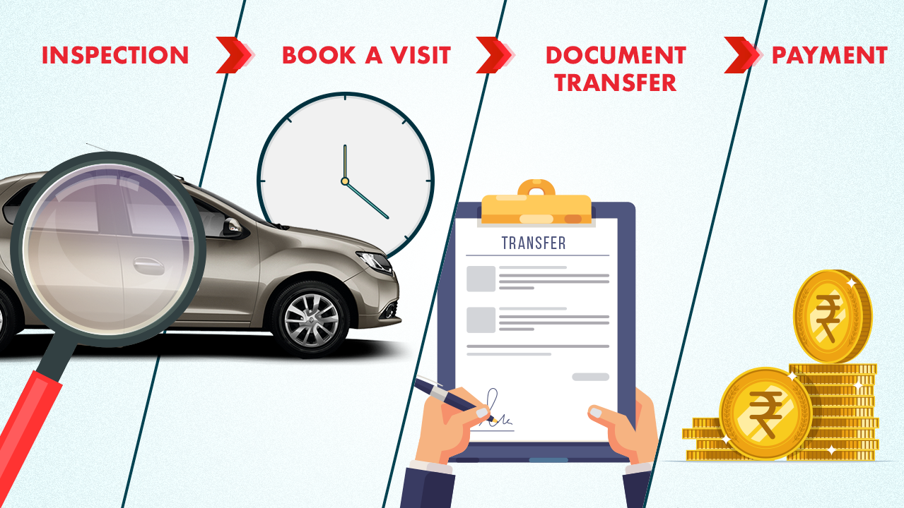 Sell your PreOwned car in Pune at 7 different location