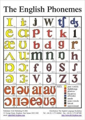 The English Phonemes In Colour Tefl Pronunciation Classroom Wall