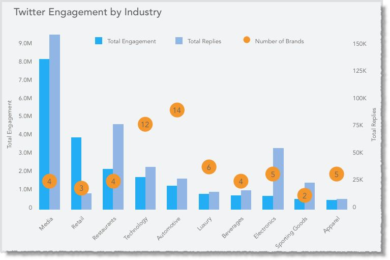 8 Insights on How the Top 100 Brands Use Twitter in 2014 – Study