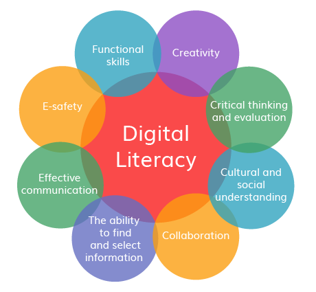 Image result for digital literacy