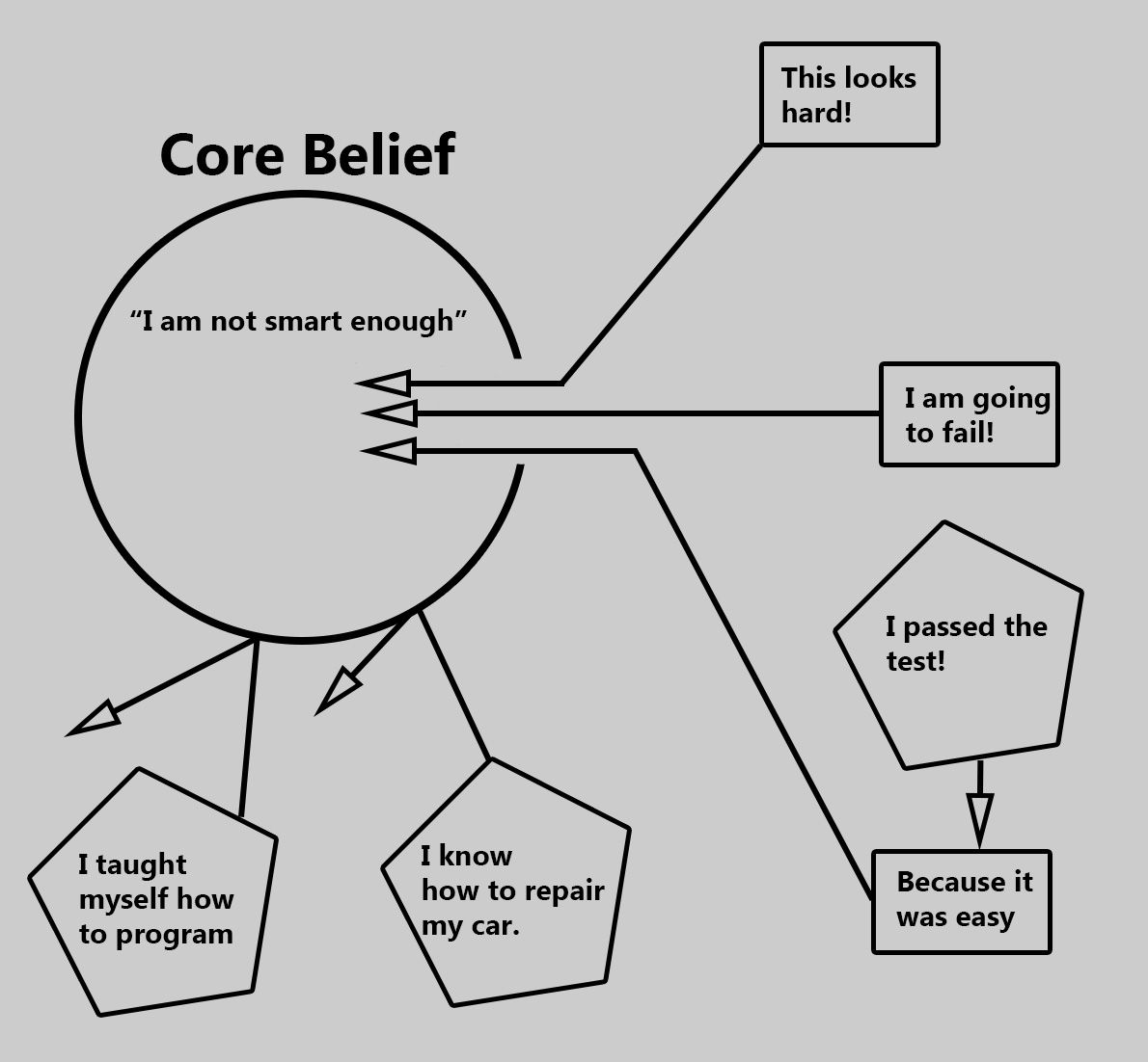 worksheet Core Beliefs Worksheet belief diagram jpg retcbt pinterest cbt and jpg