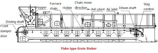 Flake Type Chain Grate 10t H Small Scale Chain Grate 12th Flake Type Chain Grate Yongxing Boiler Boiler Steam Boiler Thermal Efficiency