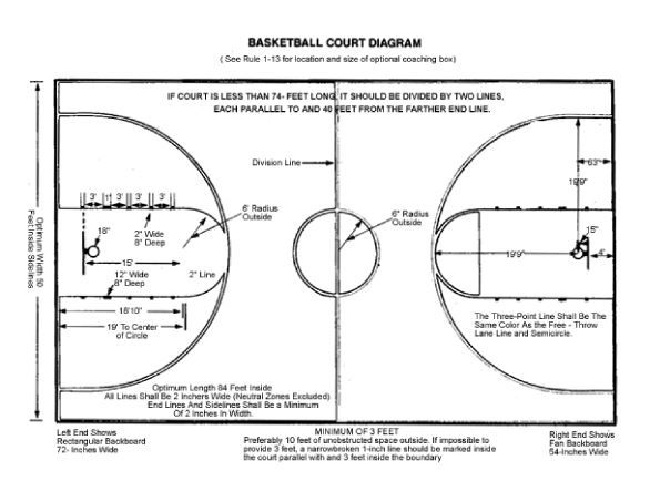 basketball court diagram for coaches and players ...