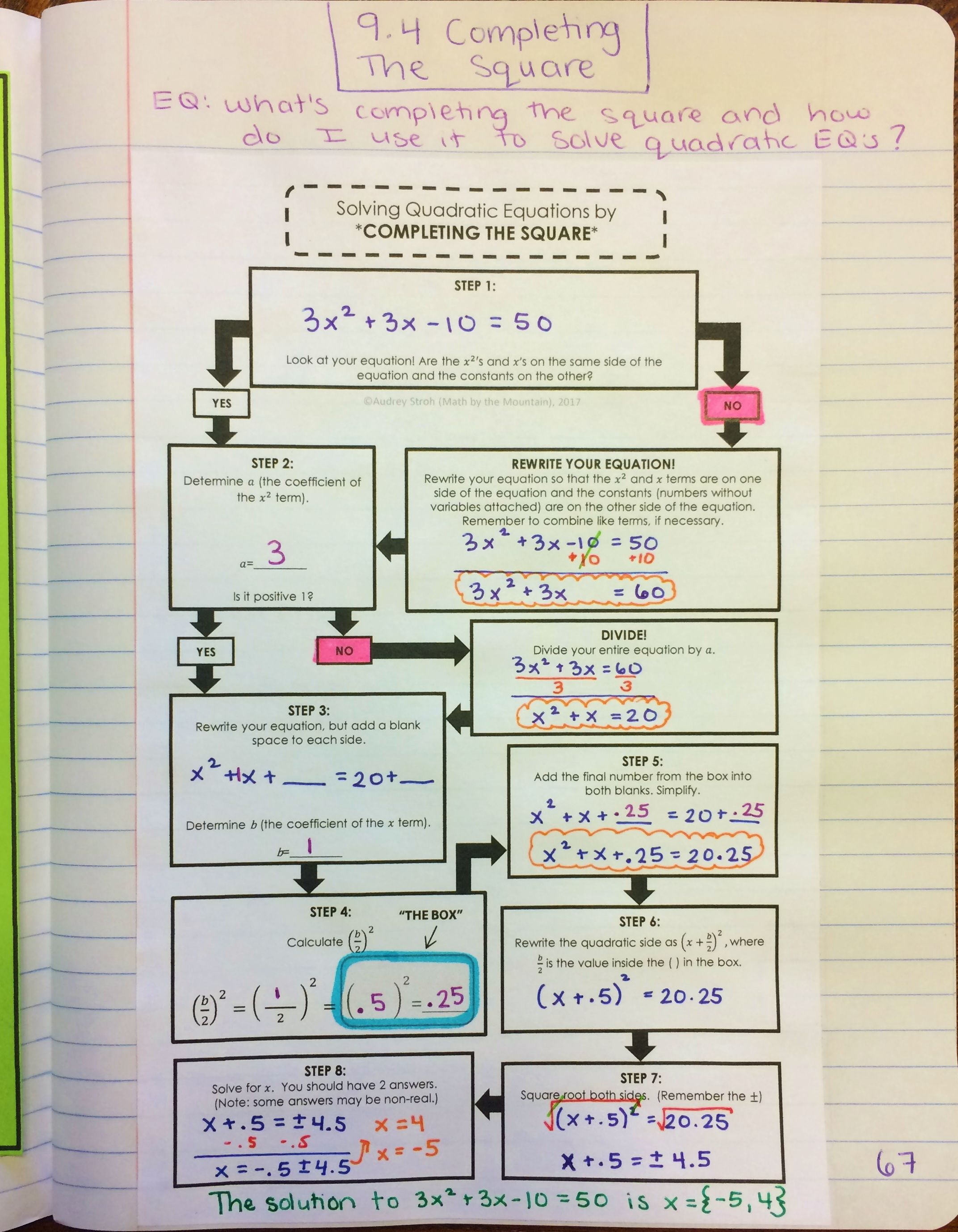 Solving Quadratic Equations By Completing The Square Flowchart